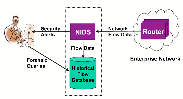 thesis + intrusion prevention