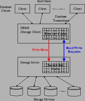 Second Tier Cache Management Using Write Hints