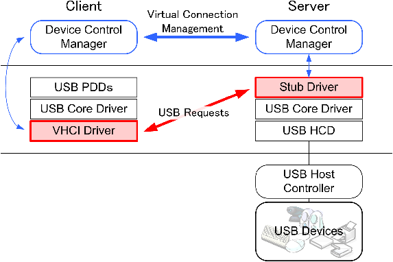 USENIX '05 — Technical Paper, FREENIX Track